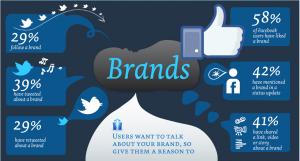 Social Media Type